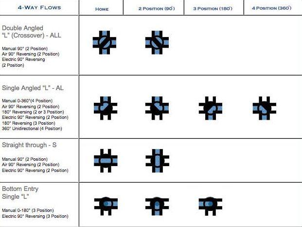 4-way-flow-valves.jpg
